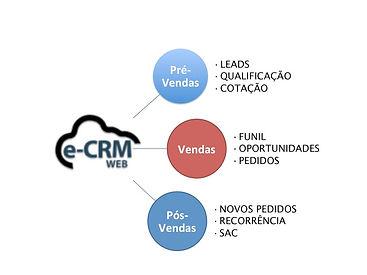 eCRM Web do Pré ao Pós Vendas