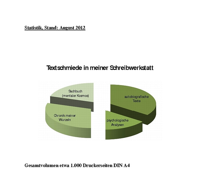Schreibwerkstatt Kruse. Baiersdorf