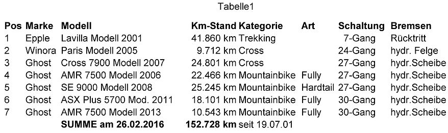 Kilometerstand meiner Fahrräder. Kruse Baiersdorf