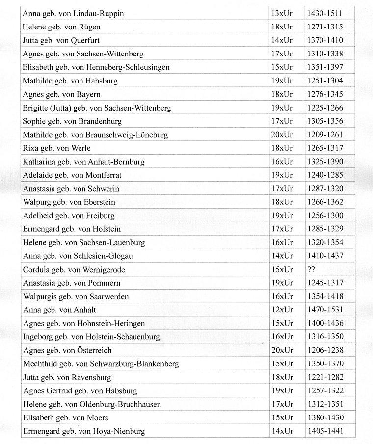 Adlige Ahnen im Mittelalter (2). Stammbaum Kruse. Baiersdorf