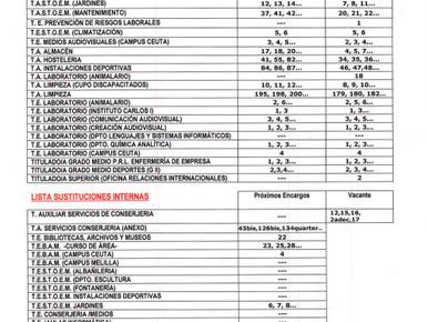 SITUACIÓN ACTUAL DE LAS DIFERENTES BOLSAS DE SUSTITUCIONES EN LA UGR