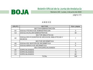🔴UGT UGR INFORMA:  OFERTA DE EMPLEO PÚBLICO DEL PERSONAL DE ADMINISTRACIÓN Y SERVICIOS PARA EL A