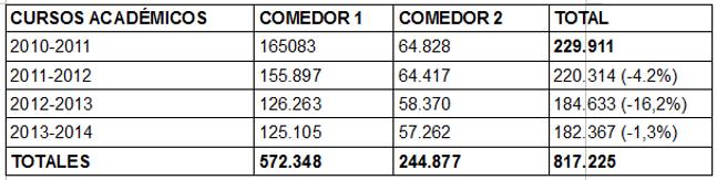 COMEDORES UNIVERSIDAD DE GRANADA