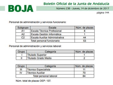 PUBLICACIÓN BOJA OFERTA EXTRAORDINARIA DE EMPLEO PÚBLICO (OEP).
