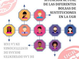 🔴 SITUACIÓN ACTUAL DE LAS DIFERENTES BOLSAS DE SUSTITUCIONES EN LA UGR, con fecha 26 de febrero de
