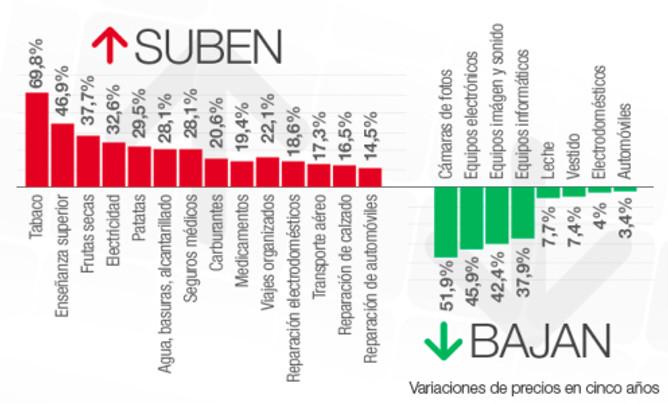 Valoraciones-precios-consumo-diferentes-productos-anos