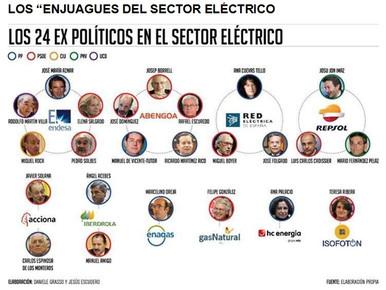 """LOS """"ENJUAGUES DEL SECTOR ELÉCTRICO"""