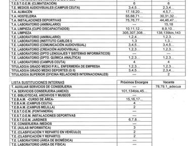 SITUACIÓN ACTUAL DEL ESTADO DE LAS DIFERENTES BOLSAS DE SUSTITUCIONES EN LA UGR