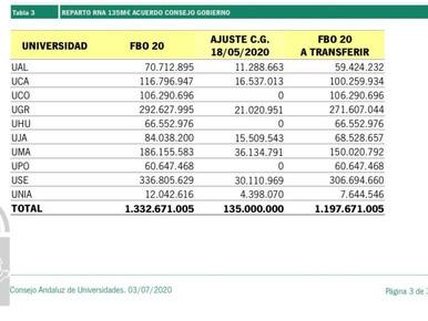 🔴 UGT | UGR INFORMA: LOS RECORTES DE LA JUNTA DE ANDALUCÍA LLEVADOS AL CONSEJO ANDALUZ DE UNIVERSID