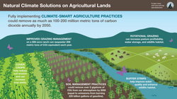 Agricultural Lands Infographic