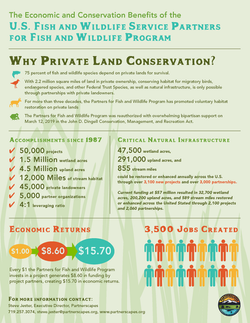 Economic and Conservation Benefits Facts