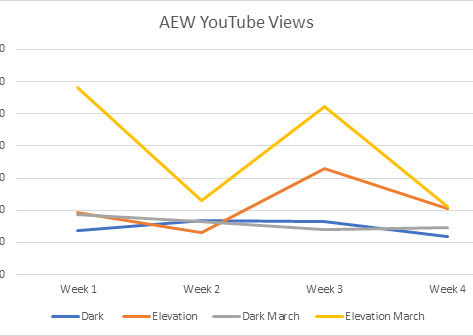 AEW Elevation and DARK Numbers – Follow up