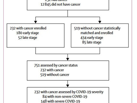 Clinical characteristics, risk factors for mortality in patients with cancer and COVID