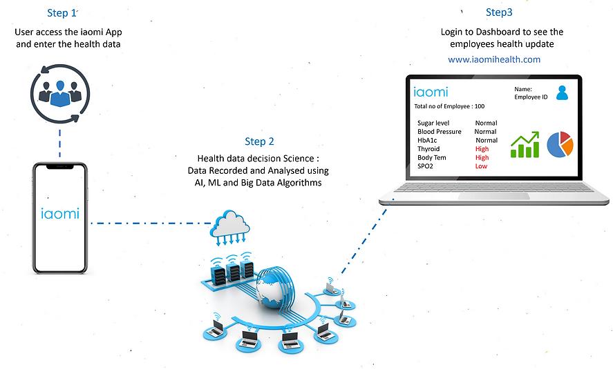 iaomi health AI, ML and Big Data Algorit