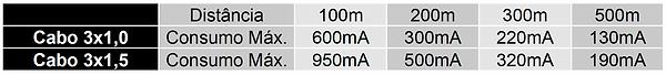 Tabela consumo x distancia.png