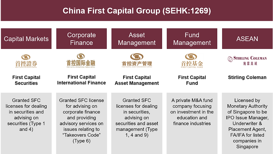 China First Capital Group Umbrella.png
