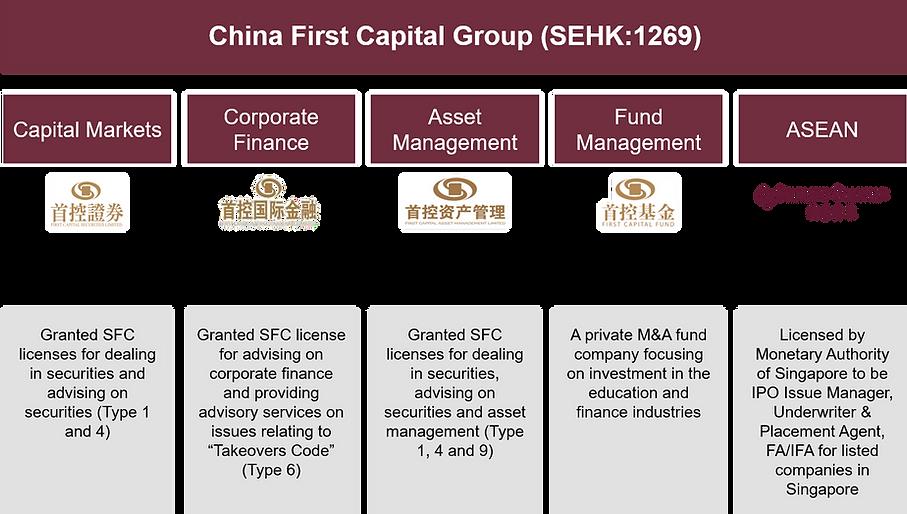 China First Capital Group Umbrella.png