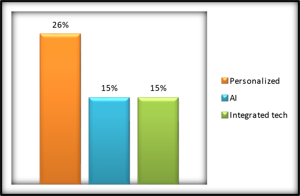 Artificial Intelligence to play a role in Nutraceuticals industry, India to be a leading player: Nutrify Today survey