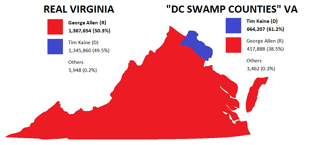 DC Swamp Counties in Northern Virginia swing 2012 Virginia Senate to Tim Kaine. Drain The Swamp! #MAGA