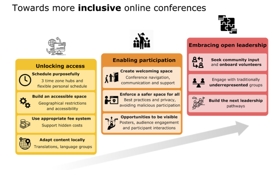 Fig. 1: Three steps (with recommendations) to improve the inclusivity of online conference​: A/ Unlocking access; B/ Designing for meaningful participation; C/ Embracing co-creation and open leadership.