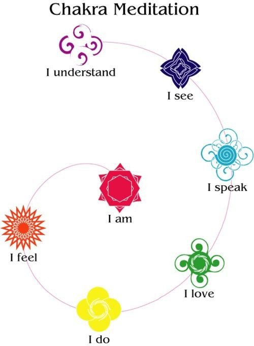 A jóga gyümölcsei