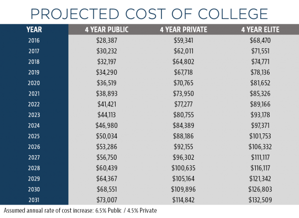 Projected-college-costs-600x438.png