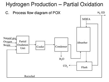 H2 por oxidacion parcial CH4.jpg