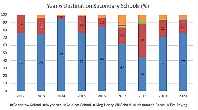 Year 6 Destination Secondary School 2012