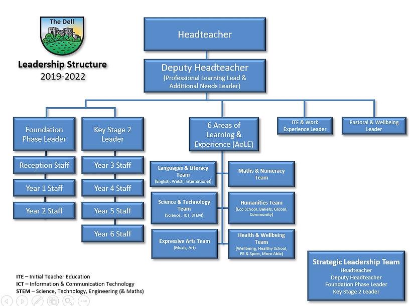 Leadership Structure 19-22.jpg