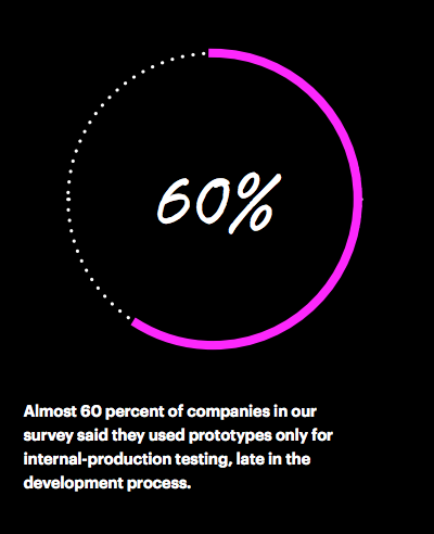 Almost 60 percent of companies in our survey said they used prototypes only for internal-production testing, late in the development process.