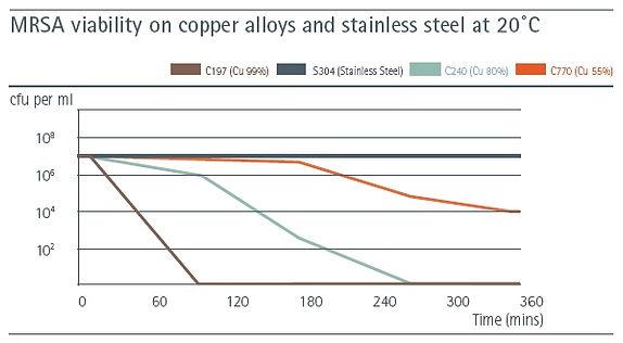 mrsa-copper.jpg