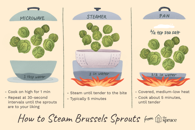 How to Steam Brussels Sprouts