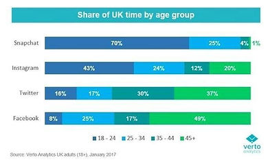 social media share uk by age graph