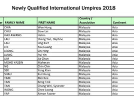 New Qualified International Umpires 2018