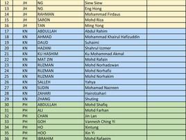 2019 SU Exam Results - Pass Candidates