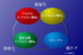 3種のヒアルロン酸+コラーゲン