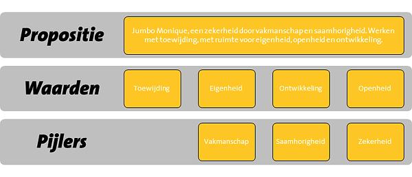 De formule an Jumbo Monique