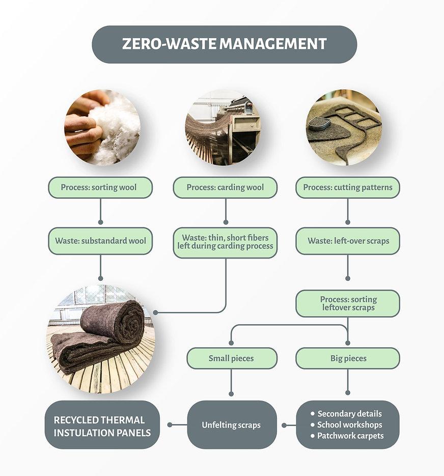 Zero waste scheme