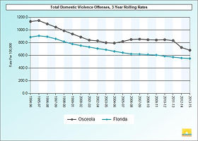 Total Domestic Violence Offenses.jpg