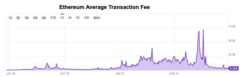 Ethereum Average Transaction Fee