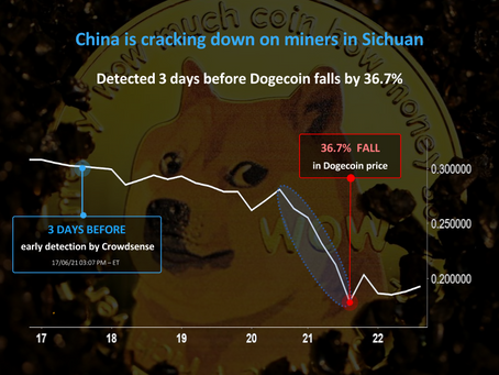 Early Detection: Chinese mining crackdown detected 3 days before Dogecoin's 36.7% crash