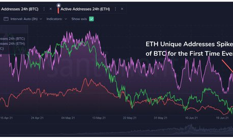 Crowdsense Crypto Weekly Review and Outlook - June 28 - July 5, 2021
