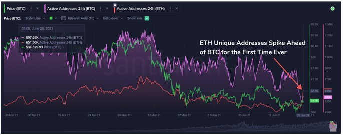 Ethereum unique adresses spike ahead of Bitcoin for the first time ever