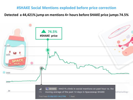 Spaceswap SHAKE social mentions climbed 44,421% across social networks