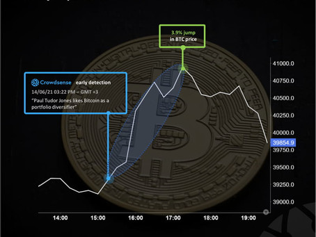 3.9% jump in Bitcoin price detected 2 hours before by Crowdsense
