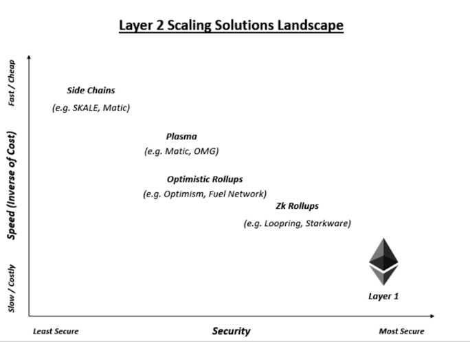 Ethereum Layer 2 Scaling Solutions
