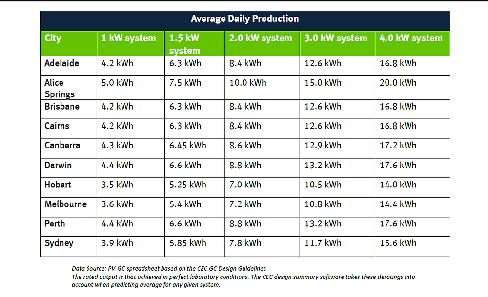 Average solar output of PV systems in Australia from Clean Energy Council