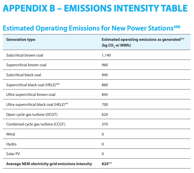 Pros and Cons of a Solar Power System: Estimated Operating Emissions Table