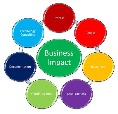 Lead-In's IT Care Process