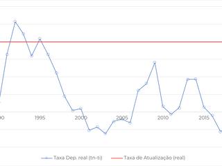 """Terrenos Agrícolas e Florestais. Taxa de Atualização e """"Prémio de Risco"""" Implícito"""